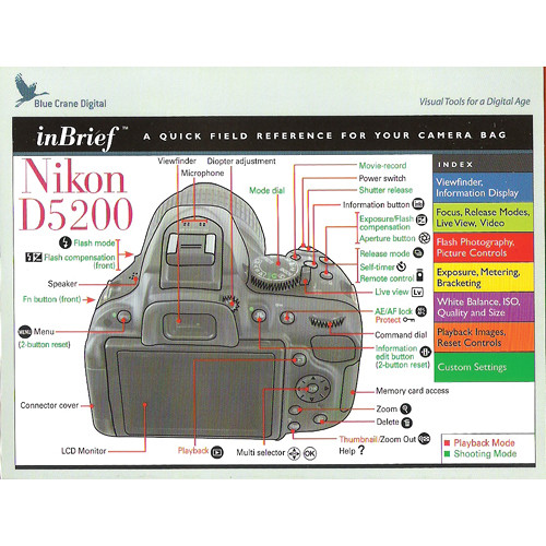 how to use nikon d5200 in manual mode